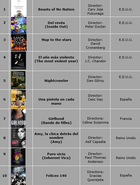 tabla mejores películas 2015