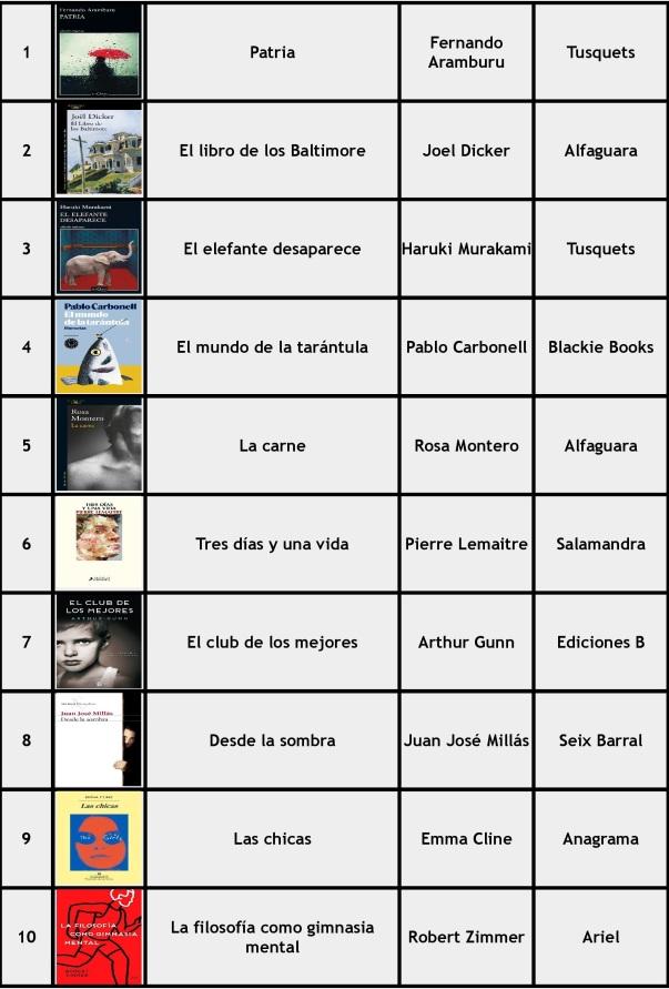 lista-libros-2016